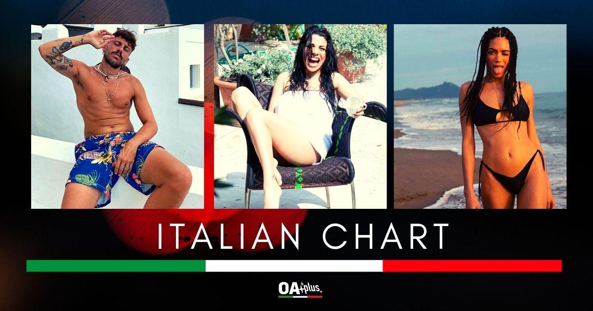 """OA PLUS ITALIAN CHART (Week 28/2020): Aiello, Elodie e Mietta stabili in top 3. Ritorna Gaia Gozzi con """"Chega"""""""