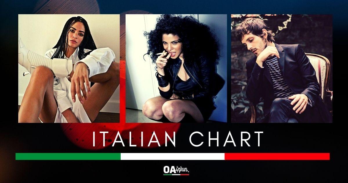 OA PLUS ITALIAN CHART (WEEK 31/2020): Elodie e Mietta ancora al top. Debuttano Gianluca De Rubertis e Fiorella Mannoia